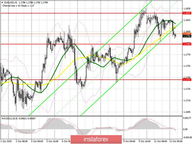 analytics5f8524b849f02 - EUR/USD: план на европейскую сессию 13 октября. Commitment of Traders COT отчеты (разбор вчерашних сделок). Пятничный оптимизм