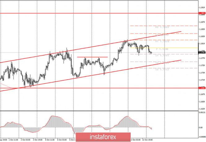 analytics5f85322d0599d - Аналитика и торговые сигналы для начинающих трейдеров. Как торговать валютную пару EUR/USD 12 октября? План по открытию и