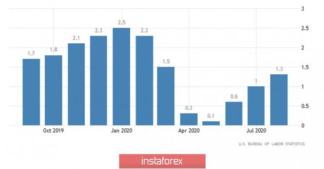 analytics5f853beb6c575 - Горящий прогноз по GBP/USD на 13.10.2020 и торговая рекомендация