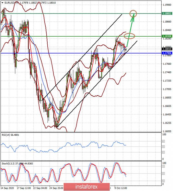 analytics5f85420b61c71 - Сила доллара в его слабости (ожидаем продолжения роста пары EURUSD и снижения USDCAD)