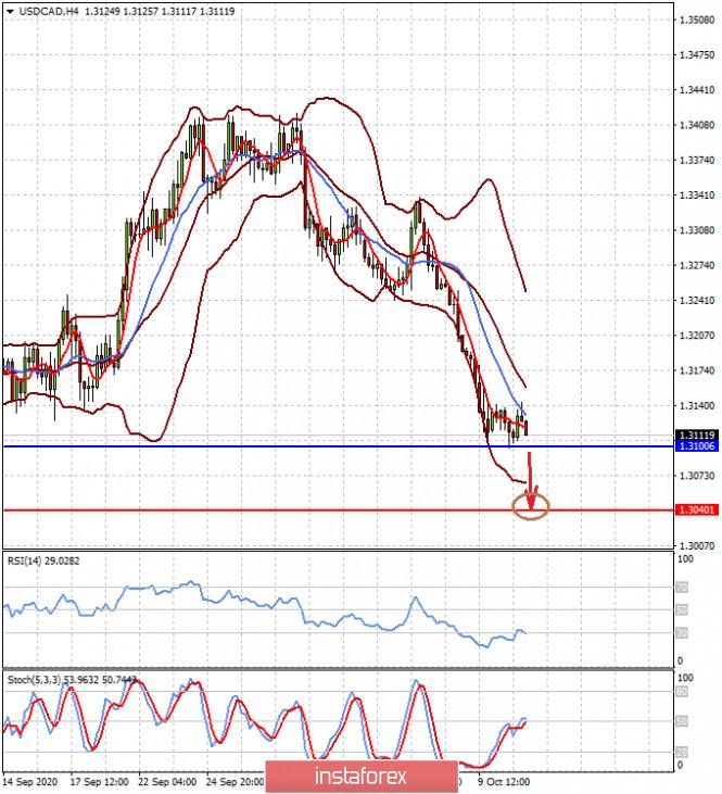 analytics5f85421636bd2 - Сила доллара в его слабости (ожидаем продолжения роста пары EURUSD и снижения USDCAD)