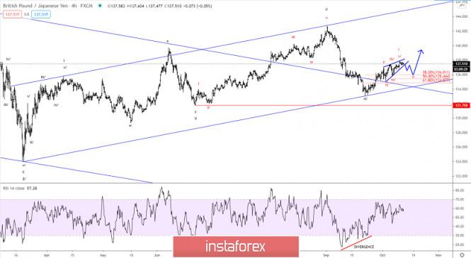 Elliott wave analysis of GBP/JPY for October 13, 2020