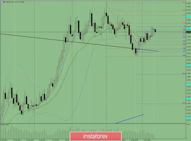 analytics5f854527dfd68 - Индикаторный анализ. Дневной обзор на 13 октября 2020 по валютной паре EUR/USD