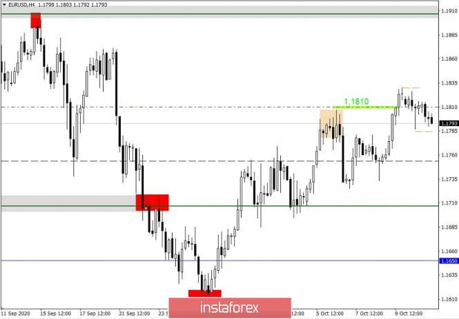 analytics5f85452c7ef9a - Простые и понятные торговые рекомендации по валютной паре EURUSD 13.10.20