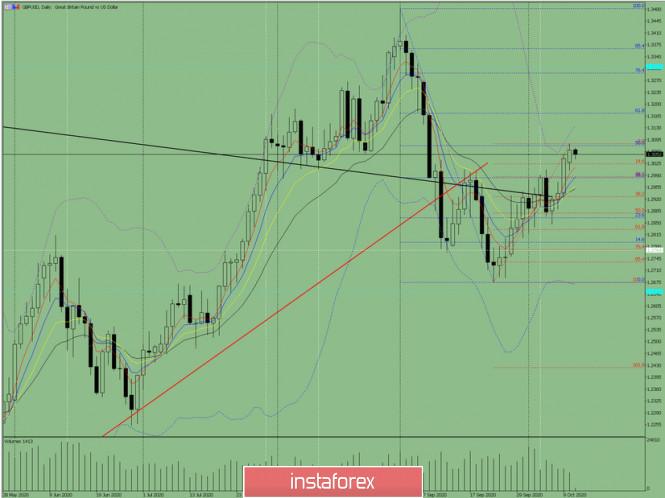 analytics5f854a9856140 - Индикаторный анализ. Дневной обзор на 13 октября 2020 года  по валютной паре GBP/USD