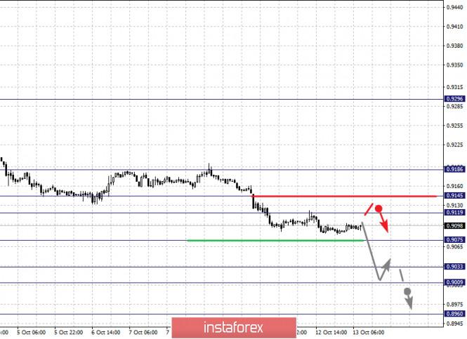 analytics5f85580299893 - Фрактальный анализ по основным валютным парам на 13 октября