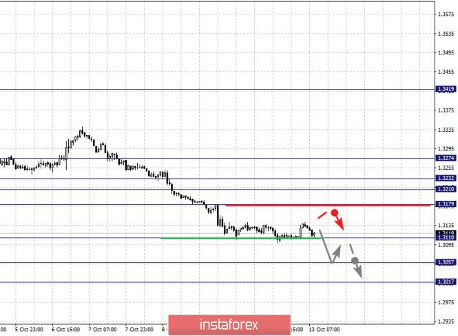 analytics5f8558323e619 - Фрактальный анализ по основным валютным парам на 13 октября