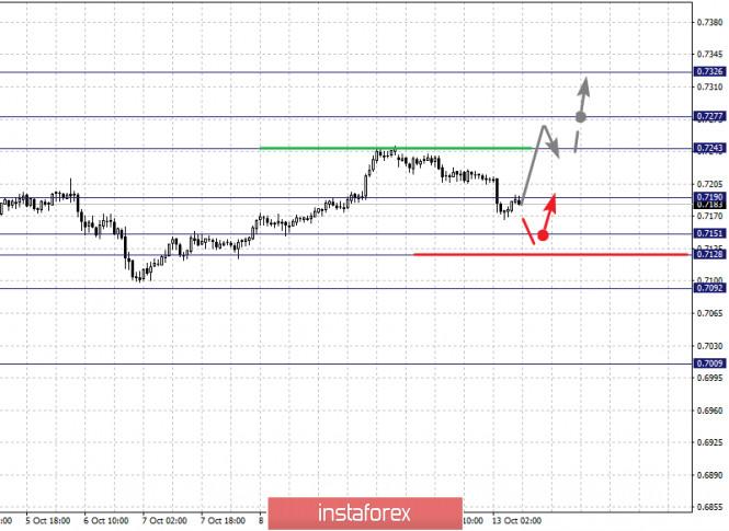 analytics5f855848e4b55 - Фрактальный анализ по основным валютным парам на 13 октября