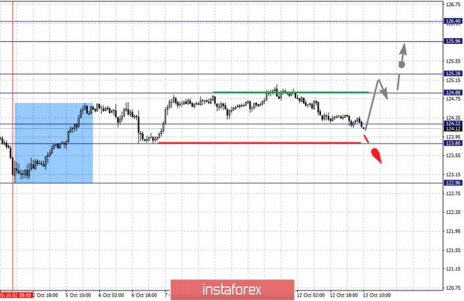 analytics5f855862d65de - Фрактальный анализ по основным валютным парам на 13 октября
