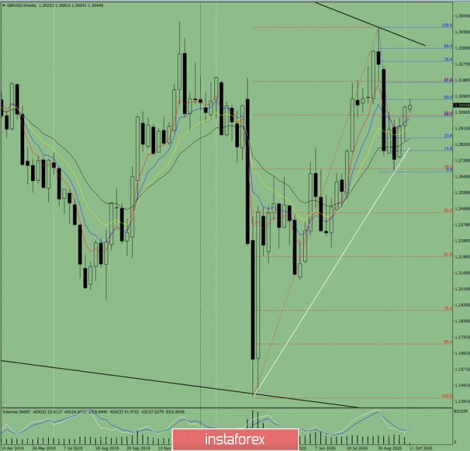 analytics5f8569f633fa2 - Технический анализ на неделю с 12 по 17 октября на валютной паре GBP/USD
