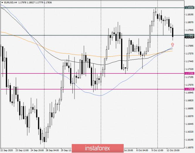 analytics5f856e2a0e4fb - Анализ и прогноз по EUR/USD на 13 октября 2020 года