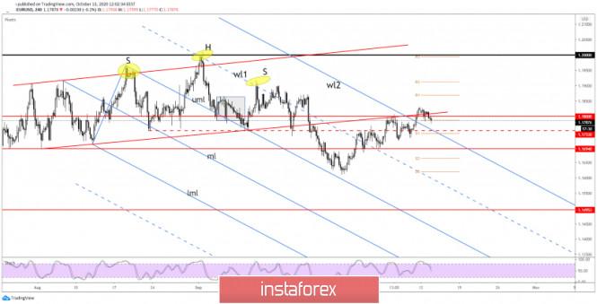 EUR/USD Needs Bullish Spark