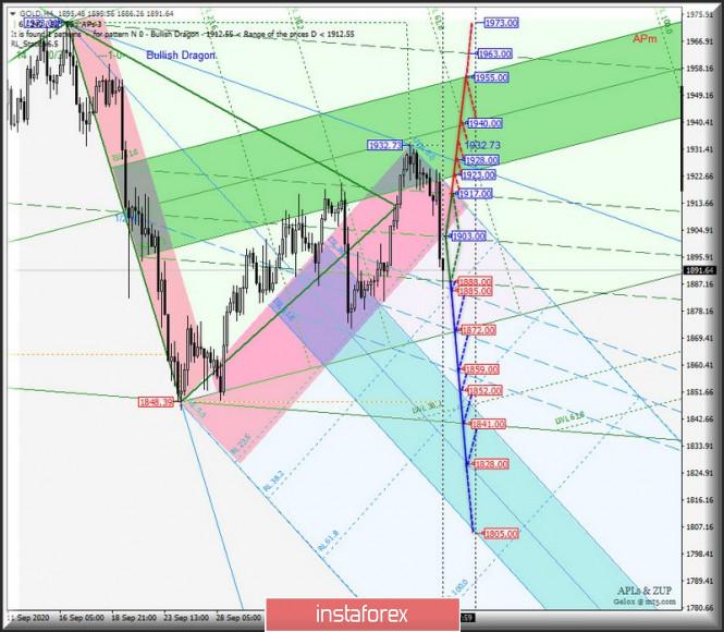 analytics5f85d63ab6e00 - Gold & Silver - h4. Комплексный анализ APLs & ZUP вариантов движения c 13 октября 2020