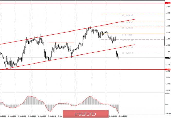 analytics5f85ea705acd4 - Аналитика и торговые сигналы для начинающих. Как торговать валютную пару EUR/USD 14 октября? Анализ сделок вторника. Подготовка