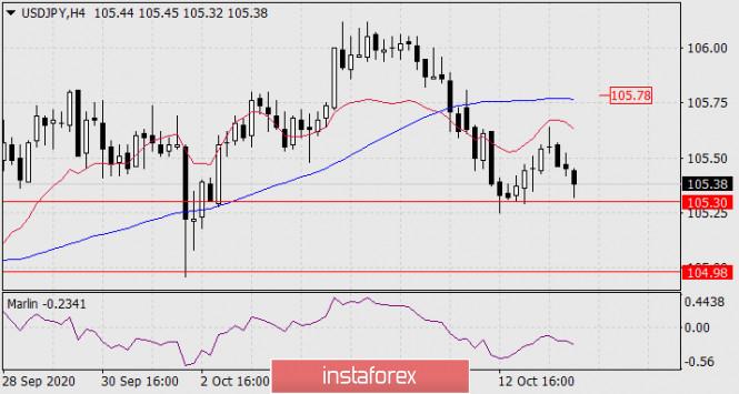 analytics5f866369a0036 - Прогноз по USD/JPY на 14 октября 2020 года