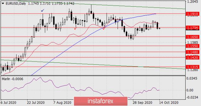 analytics5f8665b2227eb - Прогноз по EUR/USD на 14 октября 2020 года