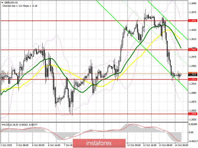 analytics5f8677db5cedd - GBP/USD: план на европейскую сессию 14 октября. Commitment of Traders COT отчеты (разбор вчерашних сделок). Покупатели фунта