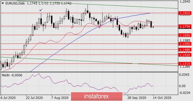 Forecast for EUR/USD on October 14, 2020