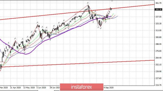 analytics5f867d1660919 - Торговый план 14.10.2020 EURUSD Covid19 - Большая вторая волна в Европе, России.