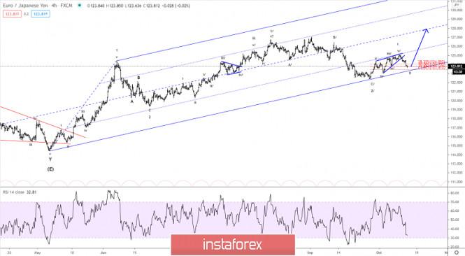 Elliott wave analysis of EUR/JPY for October 14, 2020