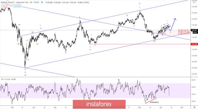 Elliott wave analysis of GBP/JPY for October 14, 2020