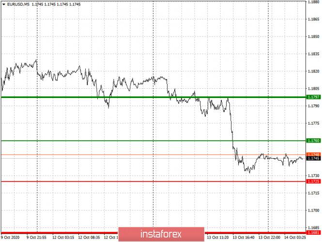 analytics5f8691b9a79b6 - Простые рекомендации по входу в рынок и выходу для начинающих трейдеров. (разбор сделок на Форекс). Валютные пары EURUSD