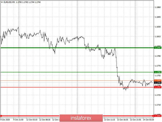 analytics5f8691bf9883f - Простые рекомендации по входу в рынок и выходу для начинающих трейдеров. (разбор сделок на Форекс). Валютные пары EURUSD