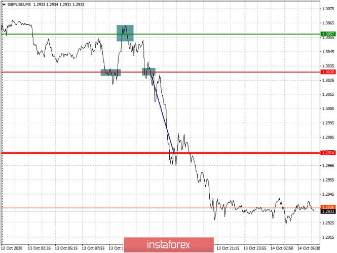 analytics5f8691c70fc4f - Простые рекомендации по входу в рынок и выходу для начинающих трейдеров. (разбор сделок на Форекс). Валютные пары EURUSD