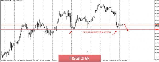 analytics5f8695ac638ae - Не покупайте EURUSD перед этим уровнем! Ловушка покупателей
