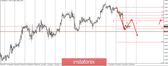 analytics5f86960ae90df - Не покупайте EURUSD перед этим уровнем! Ловушка покупателей