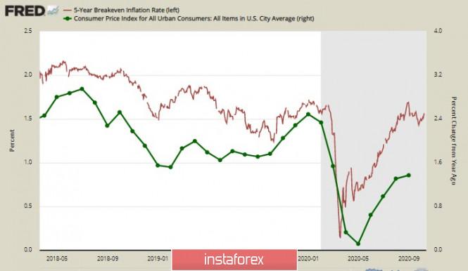analytics5f869da734690 - Инфляция в США хуже ожиданий, но доллар, тем не менее, имеет хороший потенциал для роста. Обзор USD, CAD, JPY