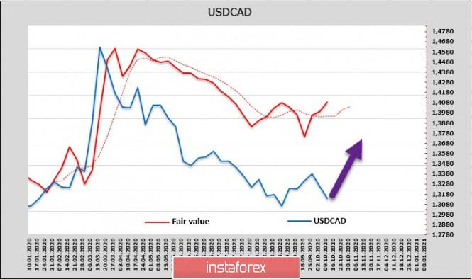 analytics5f869db6add8b - Инфляция в США хуже ожиданий, но доллар, тем не менее, имеет хороший потенциал для роста. Обзор USD, CAD, JPY