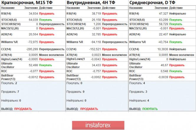 analytics5f86ab7ba9cf4 - Торговые рекомендации по валютной паре EURUSD – расстановка торговых ордеров (14 октября)