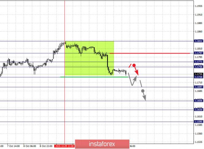 analytics5f86b6a3d4fe3 - Фрактальный анализ по основным валютным парам на 14 октября