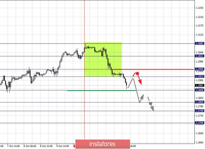 analytics5f86b6ba2dcc7 - Фрактальный анализ по основным валютным парам на 14 октября