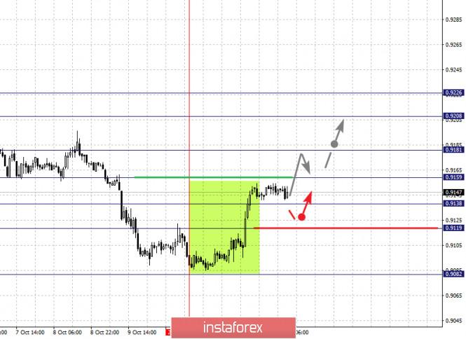 analytics5f86b6ca7c8b7 - Фрактальный анализ по основным валютным парам на 14 октября