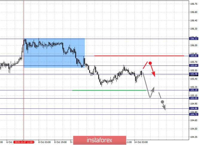 analytics5f86b6df9f49e - Фрактальный анализ по основным валютным парам на 14 октября