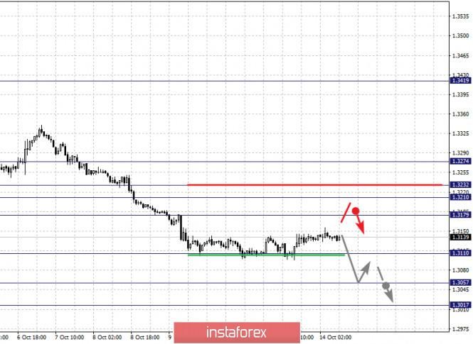 analytics5f86b70183a40 - Фрактальный анализ по основным валютным парам на 14 октября