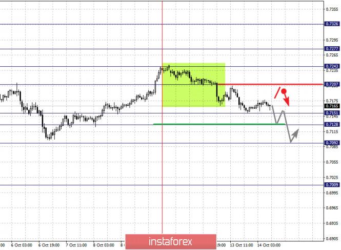 analytics5f86b71634f49 - Фрактальный анализ по основным валютным парам на 14 октября