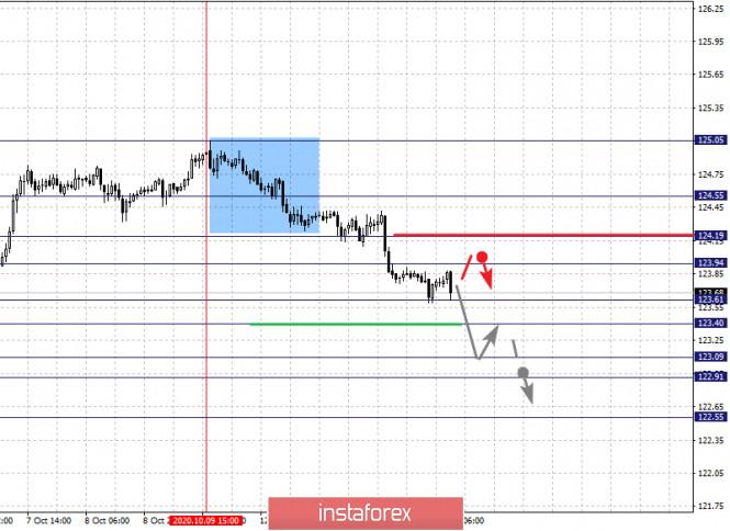 analytics5f86b72816516 - Фрактальный анализ по основным валютным парам на 14 октября
