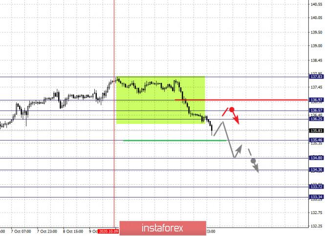 analytics5f86b748999fe - Фрактальный анализ по основным валютным парам на 14 октября