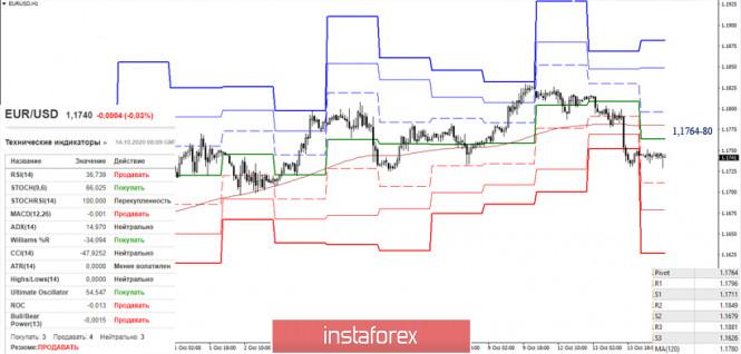 analytics5f86bcf721726 - EUR/USD и GBP/USD 14 октября – рекомендации технического анализа