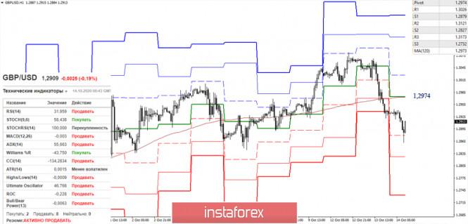 analytics5f86bd11676b3 - EUR/USD и GBP/USD 14 октября – рекомендации технического анализа