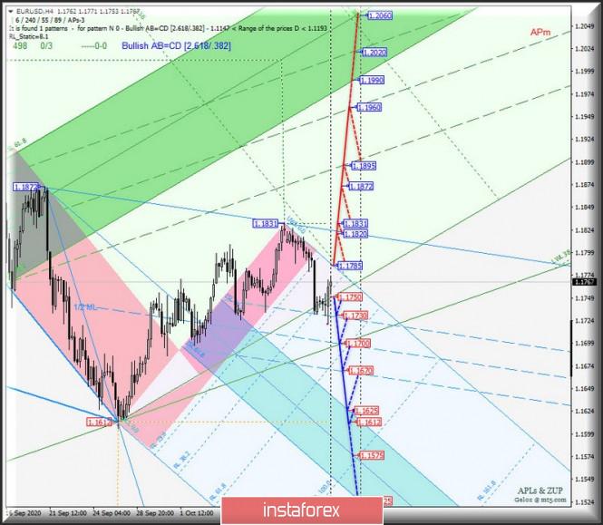 analytics5f8725a2dccb5 - Основные валютные инструменты - EUR/USD & GBP/USD - h4. Комплексный анализ APLs & ZUP вариантов движения с 15 октября