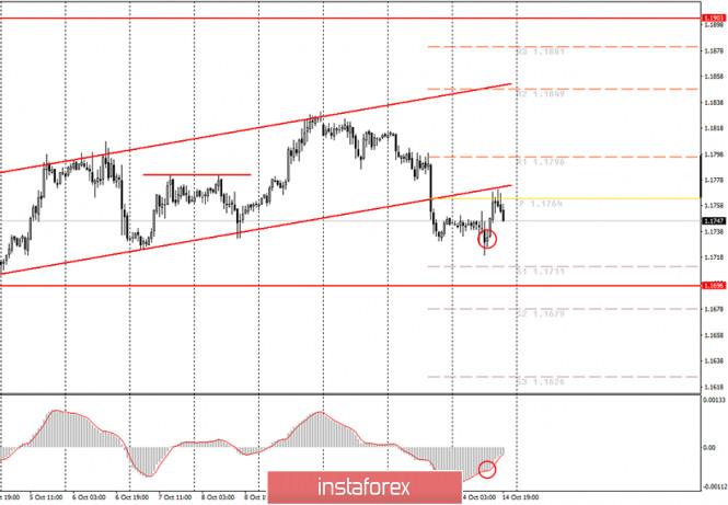 analytics5f87324eb52ad - Аналитика и торговые сигналы для начинающих. Как торговать валютную пару EUR/USD 15 октября? Анализ сделок среду. Подготовка
