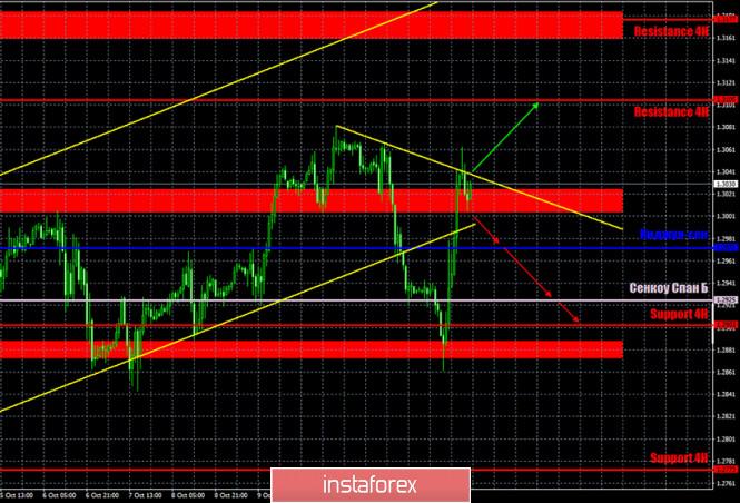 analytics5f87921623078 - Горящий прогноз и торговые сигналы по паре GBP/USD на 15 октября. Отчет COT (Commitments of traders). Трейдеры ждут и паникуют