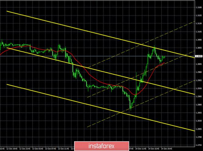 analytics5f879222cf18b - Горящий прогноз и торговые сигналы по паре GBP/USD на 15 октября. Отчет COT (Commitments of traders). Трейдеры ждут и паникуют