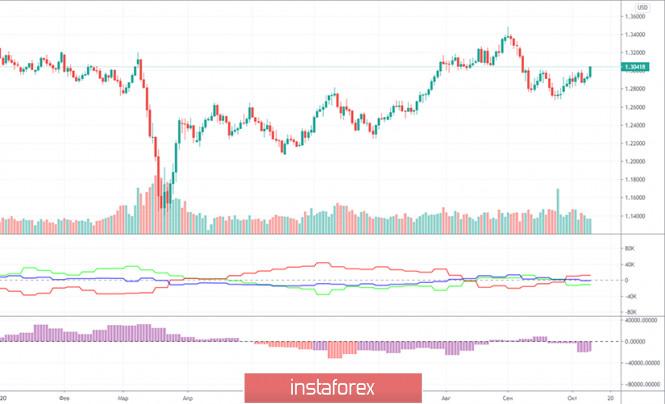 analytics5f87922caf035 - Горящий прогноз и торговые сигналы по паре GBP/USD на 15 октября. Отчет COT (Commitments of traders). Трейдеры ждут и паникуют