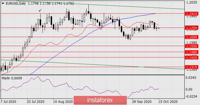 analytics5f87b49b5aa96 - Прогноз по EUR/USD на 15 октября 2020 года