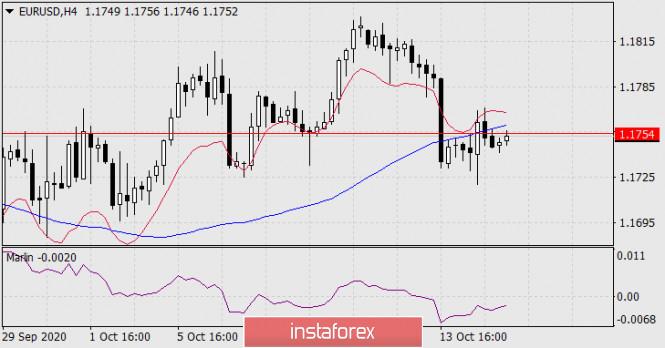 analytics5f87b4a7e5127 - Прогноз по EUR/USD на 15 октября 2020 года